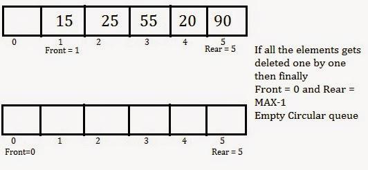 Circular queue using array - Marxtudor