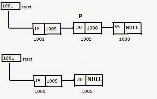 linked list tutorial marxtudor