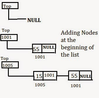 Stack using linked list - Marxtudor